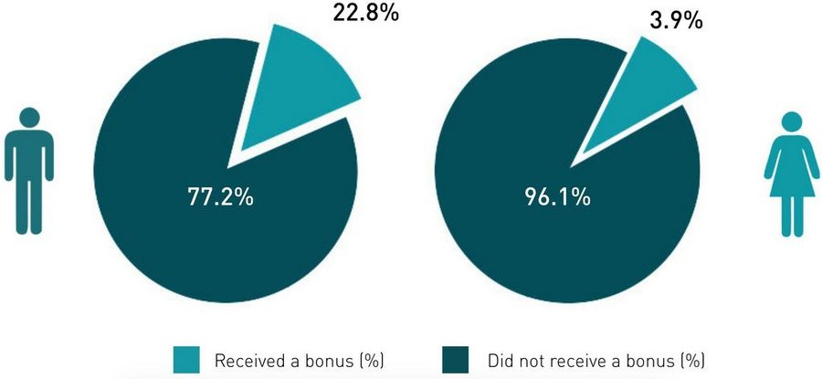 PROPORTION OF MALE AND FEMALE UK EMPLOYEES RECEIVING BONUS PAY 2017