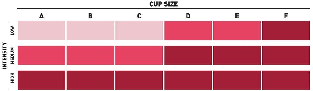 Sports bra cupsize tabel