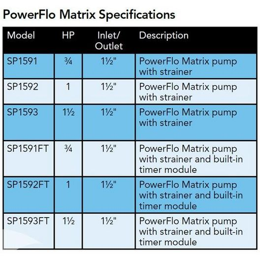 Hayward - W3SP1592 - 1HP Above Ground Pool Pump - Limited Warranty - 340038