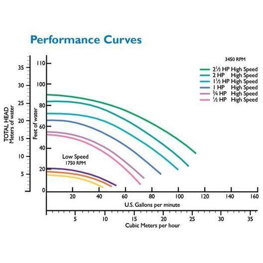 SuperFlo 340039 Standard Efficiency 1-1/2HP Single Speed Pool Pump