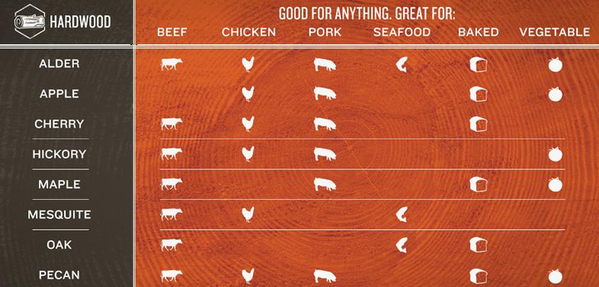 Traeger Wood Pellet Flavor Guide